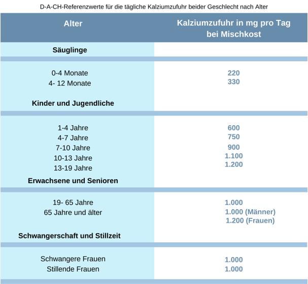 Kalziumbedarf Tabelle